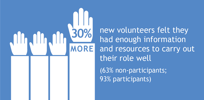 30% more new volunteers felt they had enough information and resources to carry out their role well (63% non participants, 93% participants)