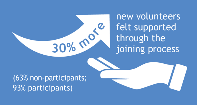 30% more new volunteers felt supported through the joining process (63% non participants, 93% participants)