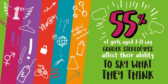 55% of girls aged 7-21 say gender stereotypes affect their ability to say what they think